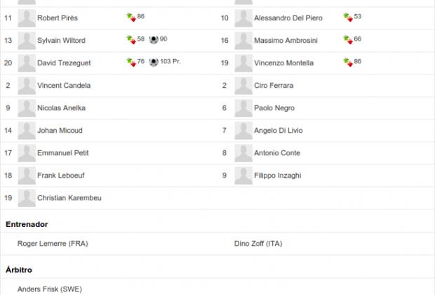 Suplentes y otros datos de la final de la Euro 2000 entre Francia vs Italia (Foto: gentileza de es.uefa.com)