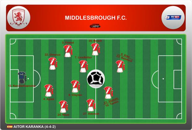 Alineación Middlesbrough