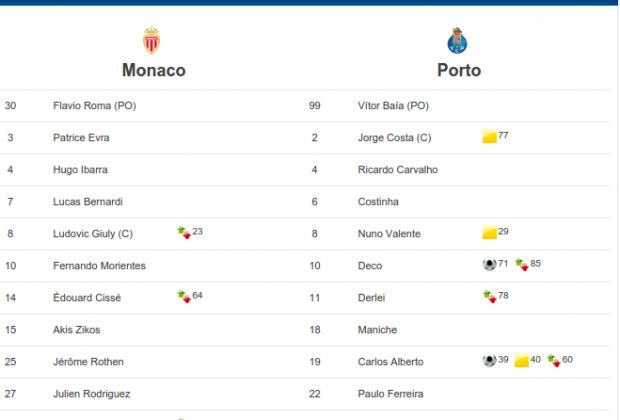 Formaciones titulares de Mónaco y Porto en la final de la UCL de 2004 (Foto: gentileza de uefa.com)