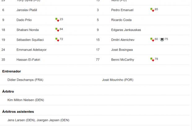 Suplentes, entrenadores y autoridades de la final entre Mónaco y Porto (Foto: gentileza de uefa.com)