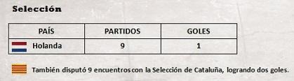 Trayectoria seleccion Jordi Cruyff