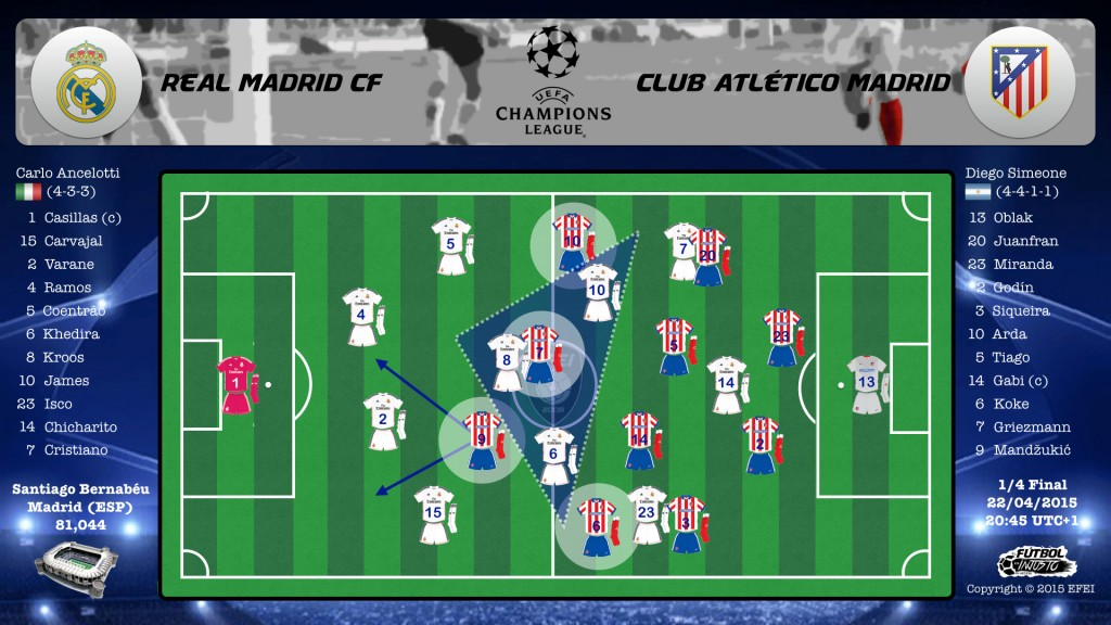 UEFA Champions League Real Madrid Atletico Tactica 4-3-3