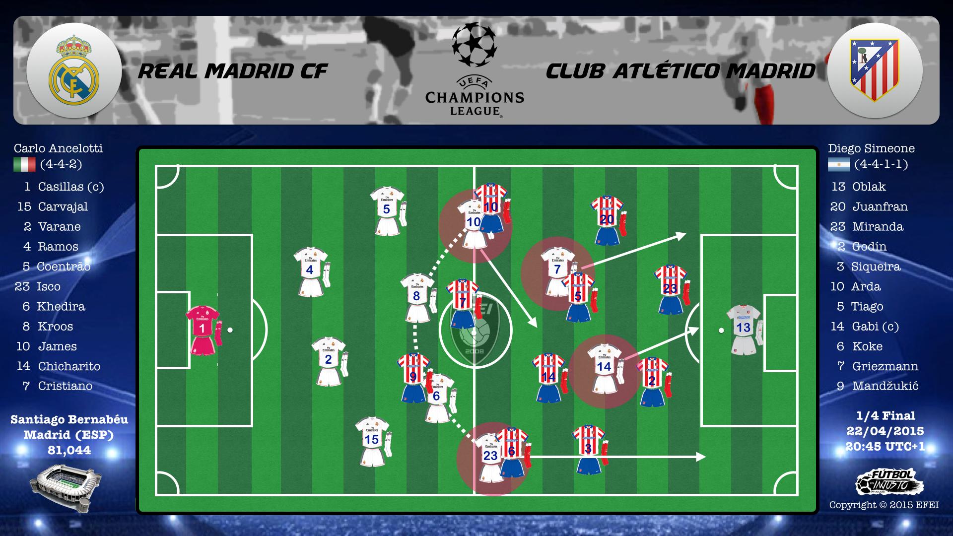 UEFA Champions League Real Madrid Atletico Tactica 4-4-2