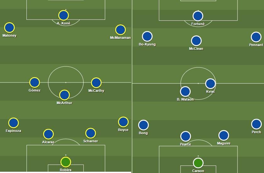 El XI titular del Wigan ha cambiado drásticamente en poco tiempo (fuente: sharemytactics.com).