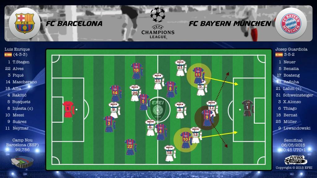 UEFA Champions League Barcelona Bayern Messi Suárez Neymar