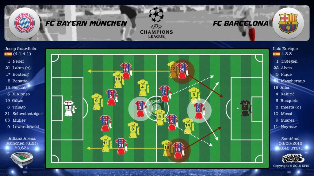 UEFA Champions League Bayern München Barcelona Táctica Xabi Alonso