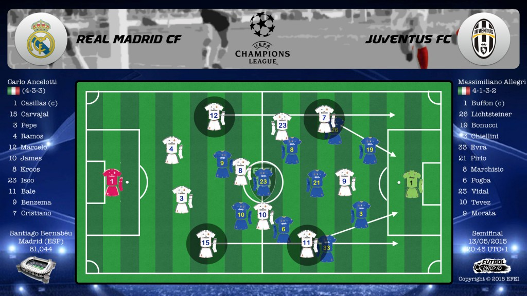 UEFA Champions League Real Madrid Juventus Táctica 4-3-3