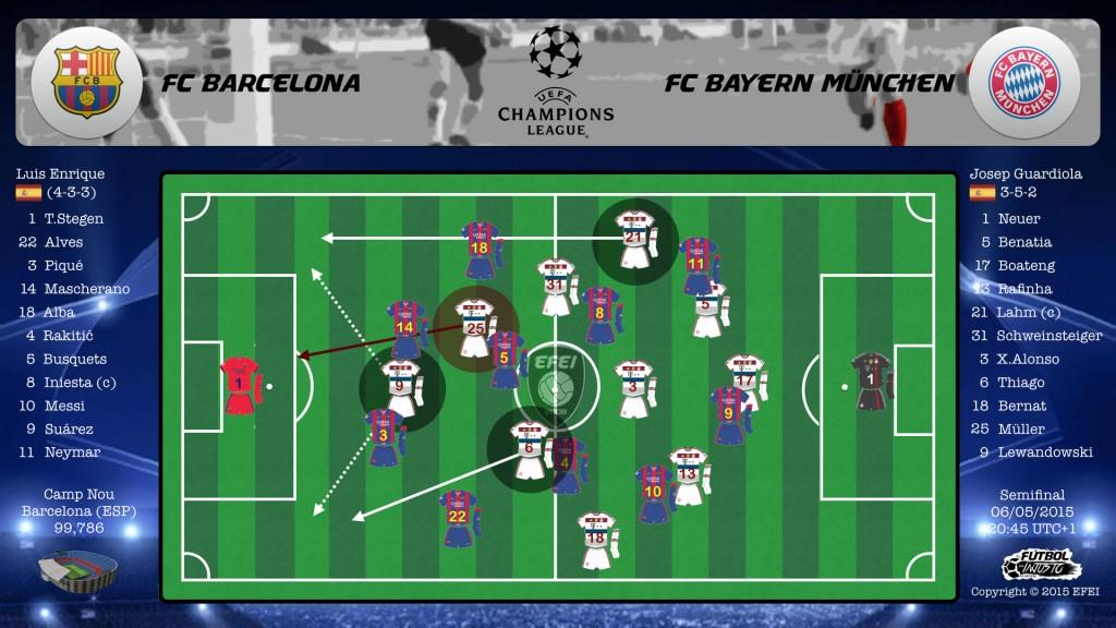 UEFA Champions League Barcelona Bayern Lewandowski Müller Thiago