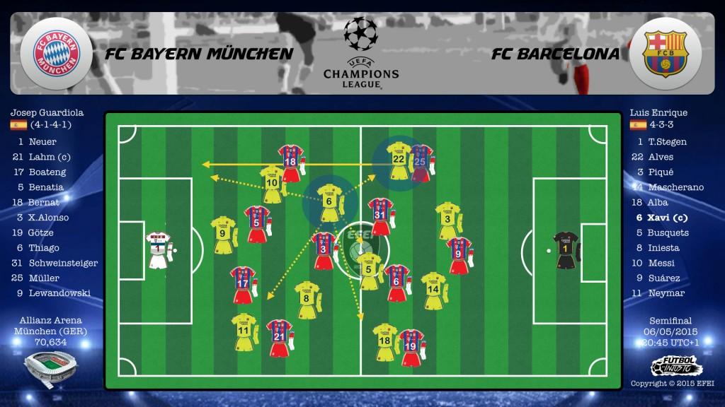 UEFA Champions League Bayern München Barcelona Táctica Xavi Hernández