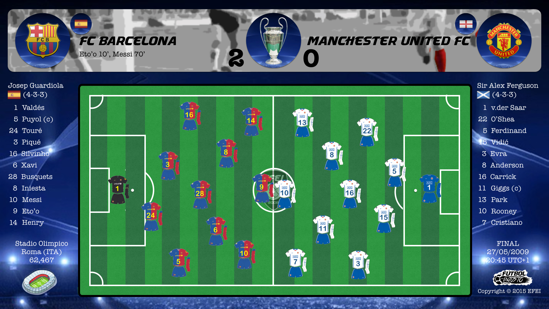 UEFA Champions League Final 2009 Barcelona Manchester United