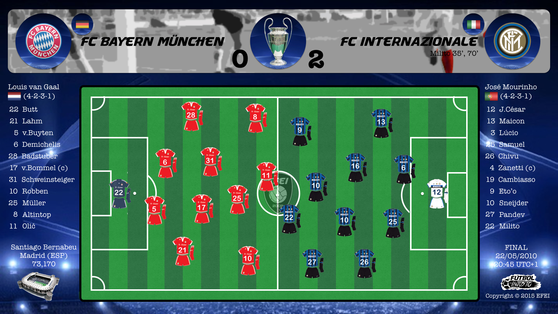 UEFA Champions League Final 2010 Bayern München Inter