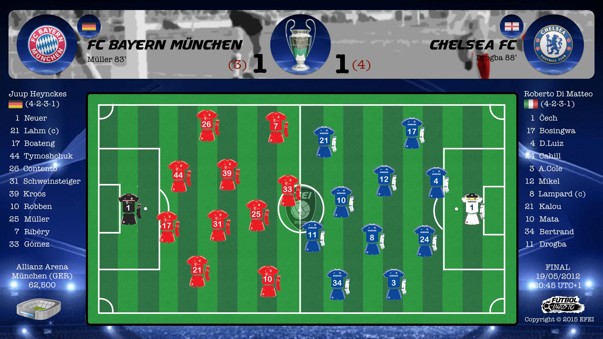 UEFA Champions League Final 2012 Bayern München Chelsea