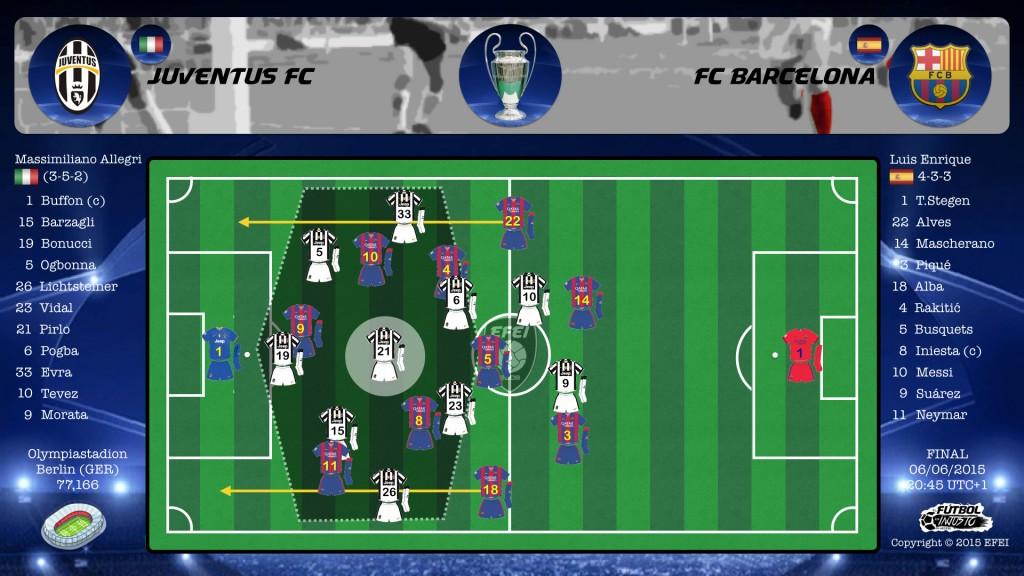 UEFA Champions League 2015 Juventus Barcelona  3-5-2 Pirlo