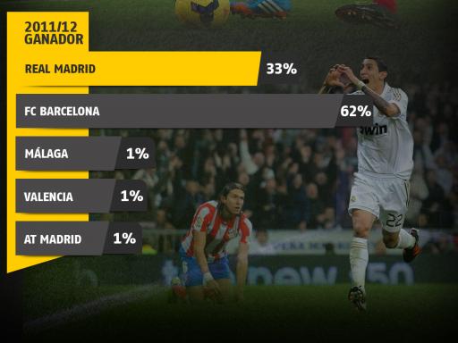El Real Madrid necesita actualizar sus recuerdos de campeón liguero